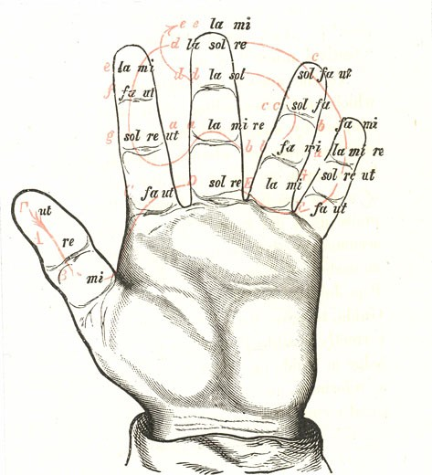 Stock Photo: 1746-3354 The Guidonian Hand,  a mnemonic device to aid the learning of sight singing devised by the Guido of Arezzo (991/992-after 1033),  Benedictine monk