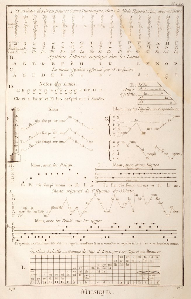 Plate showing musical notation systems used by Greeks, Latins, Gregorians and Guido d'Arezzo. Engraving from Denis Diderot, Jean Baptiste Le Rond d'Alembert, L'Encyclopedie, 1751-1757. Entitled Musique (Music). : Stock Photo