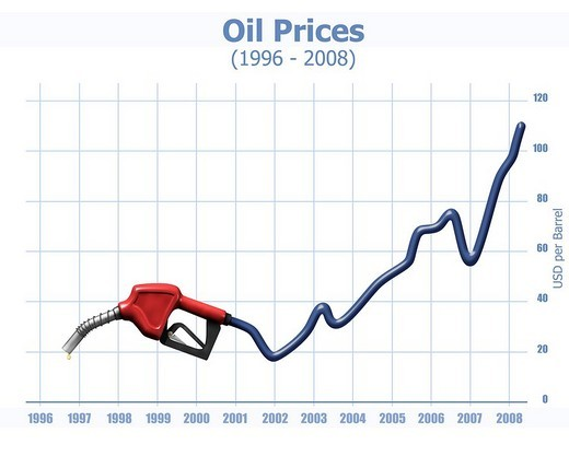 Stock Photo: 1848R-318669 Gas station nozzle and a chart showing dramatic oil price growth since 1996, illustration