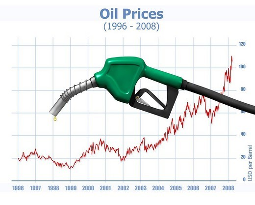 Stock Photo: 1848R-383071 Chart showing dramatic oil price growth since 1996 with gas station nozzle above, illustration