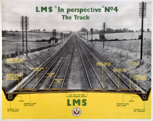 Stock Photo: 1895-1925 'In Perspective, No 4', LMS poster, 1923-47.