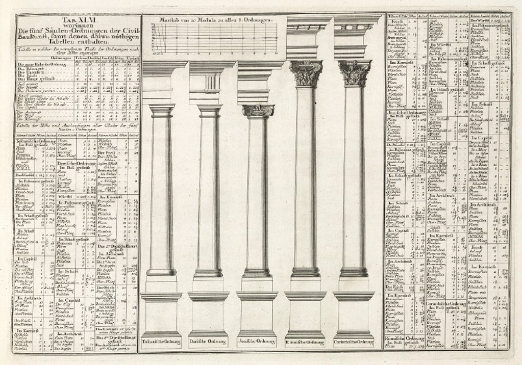 The five orders of architecture, 1745. : Stock Photo