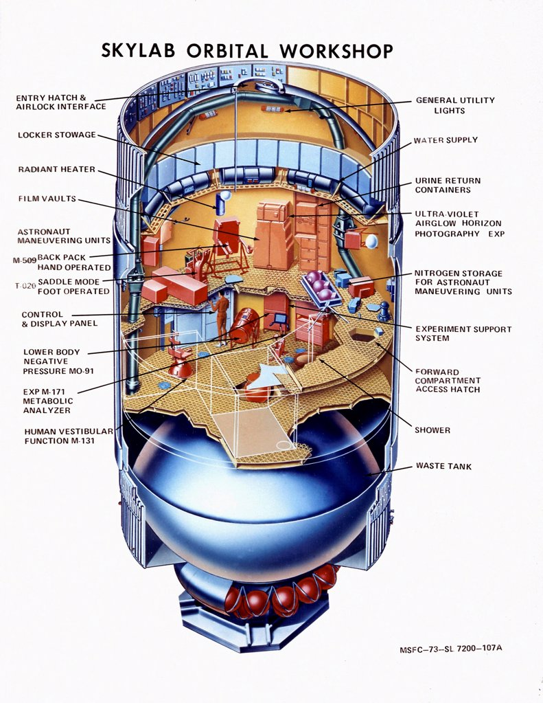 Stock Photo: 4048-10865 Cutaway view of Skylab, the first Earth orbit space station. The top level is the work area and utility storage. The middle level held crew living area and facilities for experiments. The lowest level of the station included a large waste tank, propellant tanks for maneuvering jets, and a heat radiator. 1972.