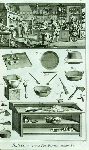 Stock Photo: 4069-374 The Patisserie or pastry cook for game pies and other dishes from Recueil de planches sur les sciences et les arts liberaux Livorno 1776, reproduced from from EncyclopÄdie ou Dictionnaire raisonnÄ des sciences, des arts et des mÄtiers, 1751-51, edited by Denis Diderot, Paris