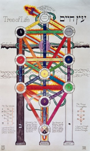 Tree of Life Showing the Ten Spheres